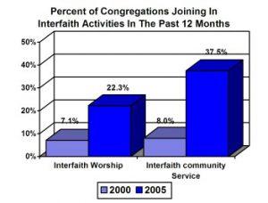 interfaith chart