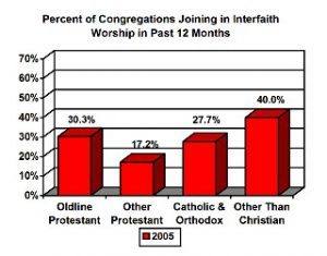 interfaith worship chart