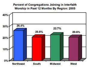 interfaith worship chart
