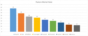 Pastors Mental State Chart from UMC COVID-19 Study