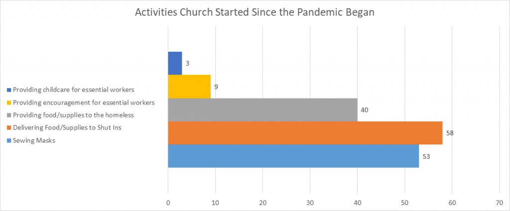 Activities Church Started Since the Pandemic Began Chart from UMC COVID-19 Study